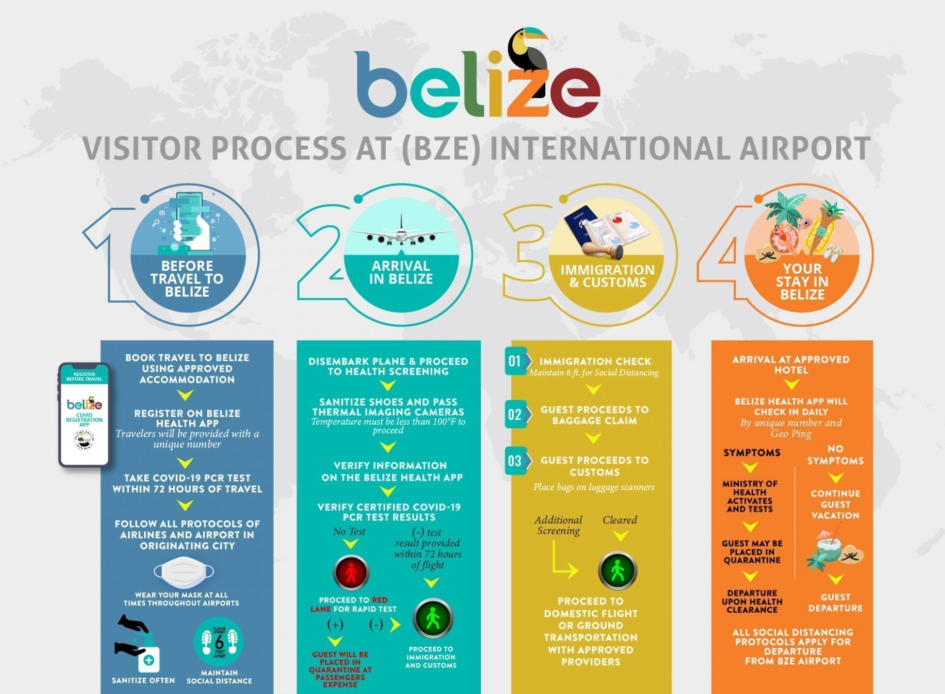 Belize Travel Requirements 2020